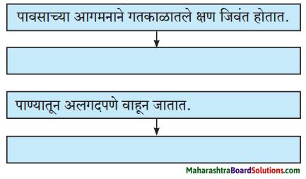 Maharashtra Board Class 8 Marathi Solutions Chapter 5 घाटात घाट वरंधाघाट 2