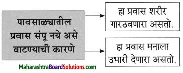 Maharashtra Board Class 8 Marathi Solutions Chapter 5 घाटात घाट वरंधाघाट 8