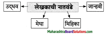 Maharashtra Board Class 8 Marathi Solutions Chapter 7 नातवंडांस पत्र 12