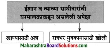 Maharashtra Board Class 8 Marathi Solutions Chapter 8 गीर्यारोहणाचा अनुभव 15