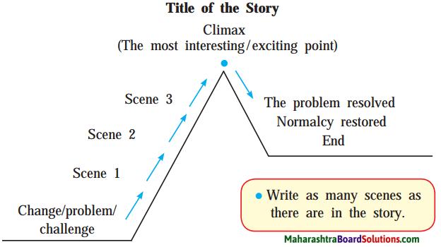 Maharashtra Board Class 9 English Kumarbharati Solutions Chapter 1.2 A Synopsis - The Swiss Family Robinson 1