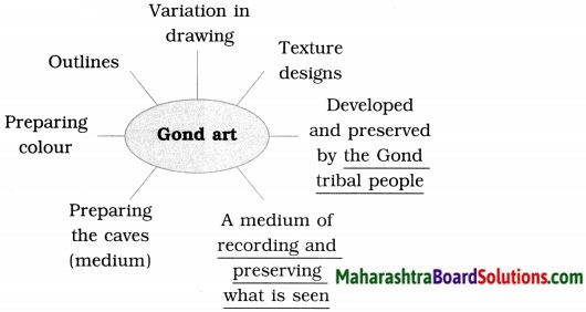 Maharashtra Board Class 9 English Solutions Chapter 3.2 Reading Works of Art 5
