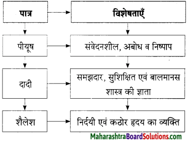 Maharashtra Board Class 9 Hindi Lokbharti Solutions Chapter 2 जंगल 4