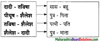 Maharashtra Board Class 9 Hindi Lokbharti Solutions Chapter 2 जंगल 5