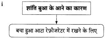 Maharashtra Board Class 9 Hindi Lokbharti Solutions Chapter 3 इनाम 13