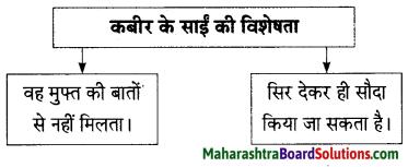 Maharashtra Board Class 9 Hindi Lokbharti Solutions Chapter 3 कबीर 14