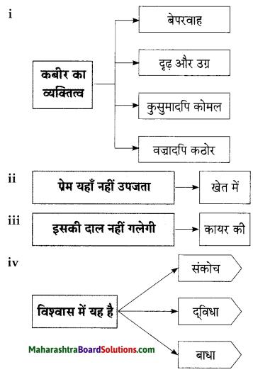 Maharashtra Board Class 9 Hindi Lokbharti Solutions Chapter 3 कबीर 15
