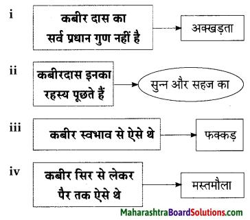 Maharashtra Board Class 9 Hindi Lokbharti Solutions Chapter 3 कबीर 9