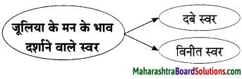 Maharashtra Board Class 9 Hindi Lokbharti Solutions Chapter 5 जूलिया 5