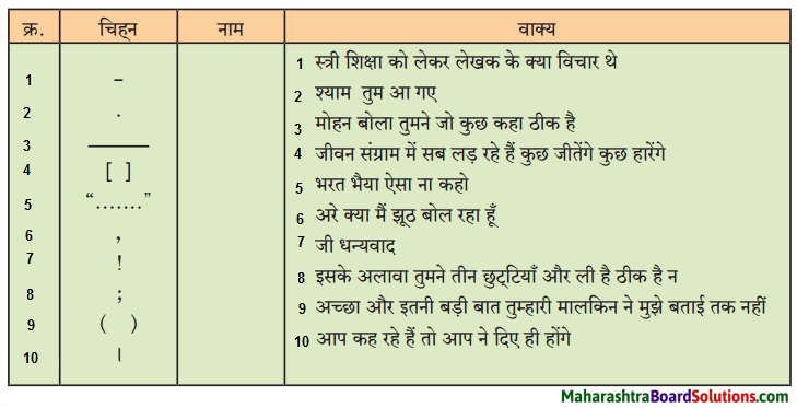 Maharashtra Board Class 9 Hindi Lokbharti Solutions Chapter 5 जूलिया 6.1