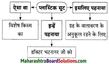 Maharashtra Board Class 9 Hindi Lokbharti Solutions Chapter 7 डाॅक्‍टर का अपहरण 10