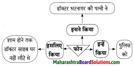 Maharashtra Board Class 9 Hindi Lokbharti Solutions Chapter 7 डाॅक्‍टर का अपहरण 5
