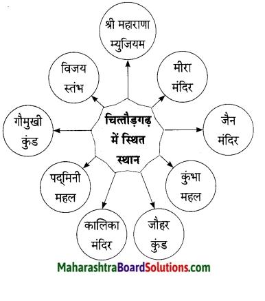 Maharashtra Board Class 9 Hindi Lokbharti Solutions Chapter 8 वीरभूमि पर कुछ दिन 5