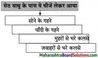 Maharashtra Board Class 10 Hindi Lokvani Solutions Chapter 2 कलाकार 4