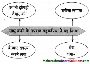 Maharashtra Board Class 10 Hindi Lokvani Solutions Chapter 2 कलाकार 7
