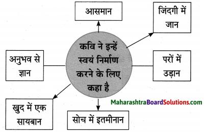 Maharashtra Board Class 10 Hindi Lokvani Solutions Chapter 4 दो गजलें 2