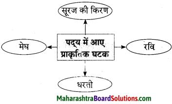 Maharashtra Board Class 10 Hindi Lokvani Solutions Chapter 6 ऐसा भी होता है 2