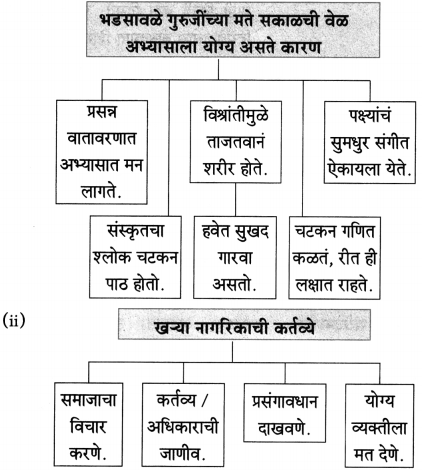 Maharashtra Board Class 10 Marathi Aksharbharati Solutions Chapter 15 खरा नागरिक 19