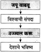 Maharashtra Board Class 10 Marathi Aksharbharati Solutions Chapter 16 स्वप्न करू साकार 4