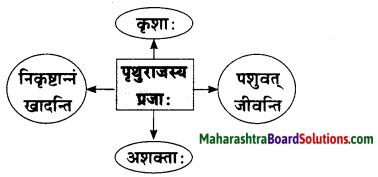 Maharashtra Board Class 10 Sanskrit Amod Solutions Chapter 1 आधकृषकः पृयुवैयः 6