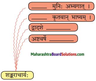 Maharashtra Board Class 10 Sanskrit Amod Solutions Chapter 12 आदिशङ्कराचार्यः 3