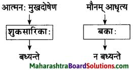 Maharashtra Board Class 10 Sanskrit Amod Solutions Chapter 3 सूक्तिसुधा 8