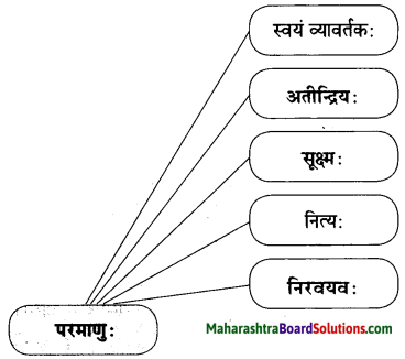 Maharashtra Board Class 10 Sanskrit Amod Solutions Chapter 5 स एव परमाणुः 2