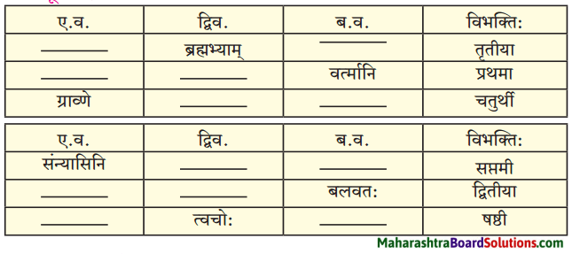 Maharashtra Board Class 10 Sanskrit Amod Solutions Chapter 5 स एव परमाणुः 3