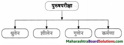 Maharashtra Board Class 10 Sanskrit Amod Solutions Chapter 6 युग्ममाला 4