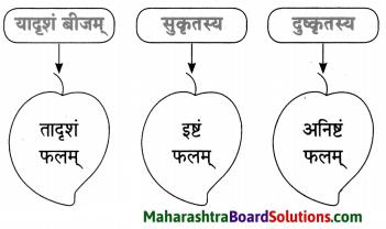 Maharashtra Board Class 10 Sanskrit Amod Solutions Chapter 6 युग्ममाला 8