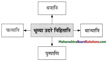 Maharashtra Board Class 10 Sanskrit Anand Solutions Chapter 1 आद्यकृषक पृथुवैन्य 9