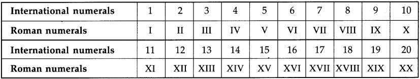 Maharashtra Board Class 5 Maths Solutions Chapter 1 Roman Numerals Problem Set 1 4