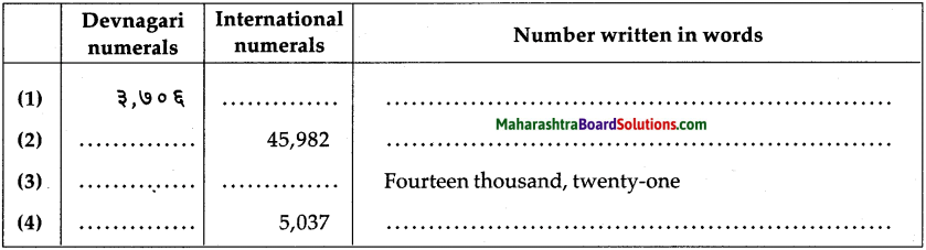 Maharashtra Board Class 5 Maths Solutions Chapter 2 Number Work Problem Set 6 1