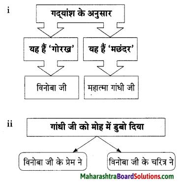 Maharashtra Board Class 9 Hindi Lokbharti Solutions Chapter 5 अतीत के पत्र 12