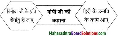 Maharashtra Board Class 9 Hindi Lokbharti Solutions Chapter 5 अतीत के पत्र 17