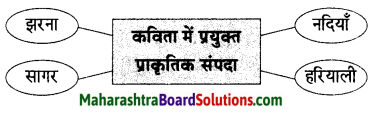 Maharashtra Board Class 9 Hindi Lokvani Solutions Chapter 1 नदी की पुकार 2