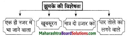 Maharashtra Board Class 9 Hindi Lokvani Solutions Chapter 2 झुमका 1