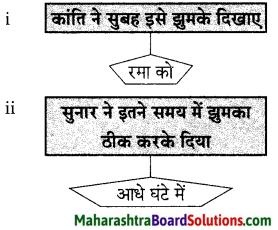 Maharashtra Board Class 9 Hindi Lokvani Solutions Chapter 2 झुमका 2