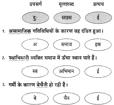 Maharashtra Board Class 9 Hindi Lokvani Solutions Chapter 4 मान जा मेरे मन 1
