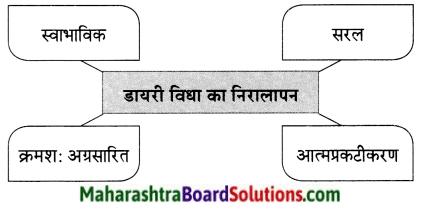 Maharashtra Board Class 9 Hindi Lokvani Solutions Chapter 4 साहित्य की निष्कपट विधा है-डायरी 1