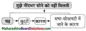 Maharashtra Board Class 9 Hindi Lokvani Solutions Chapter 6 'इत्यादि' की आत्मकहानी 2