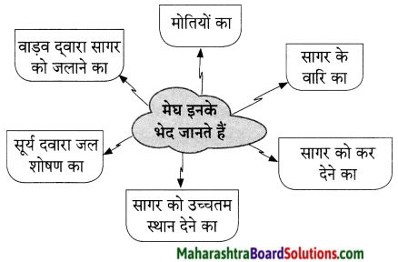 Maharashtra Board Class 9 Hindi Lokvani Solutions Chapter 6 सागर और मेघ 2