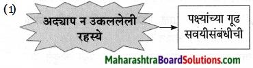 Maharashtra Board Class 9 Marathi Aksharbharati Solutions Chapter 11 आभाळातल्या पाऊलवाटा 17