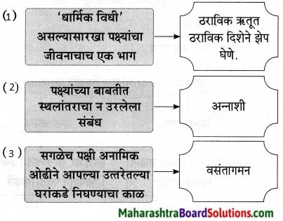 Maharashtra Board Class 9 Marathi Aksharbharati Solutions Chapter 11 आभाळातल्या पाऊलवाटा 30