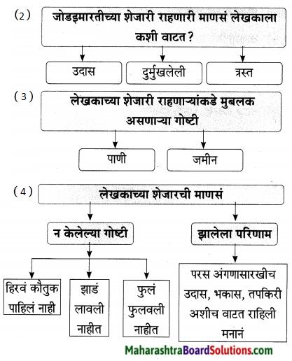Maharashtra Board Class 9 Marathi Aksharbharati Solutions Chapter 14 ते जीवनदायी झाड 23