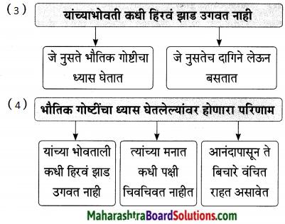 Maharashtra Board Class 9 Marathi Aksharbharati Solutions Chapter 14 ते जीवनदायी झाड 28