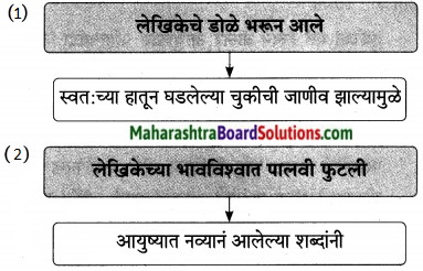 Maharashtra Board Class 9 Marathi Aksharbharati Solutions Chapter 16 शब्दांचा खेळ 24