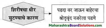Maharashtra Board Class 9 Marathi Aksharbharati Solutions Chapter 3 'बेटा, मी ऐकतो आहे!' 14