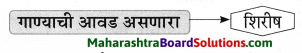 Maharashtra Board Class 9 Marathi Aksharbharati Solutions Chapter 3 'बेटा, मी ऐकतो आहे!' 18