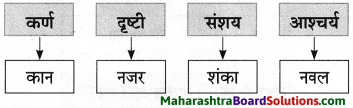Maharashtra Board Class 9 Marathi Aksharbharati Solutions Chapter 3 'बेटा, मी ऐकतो आहे!' 21